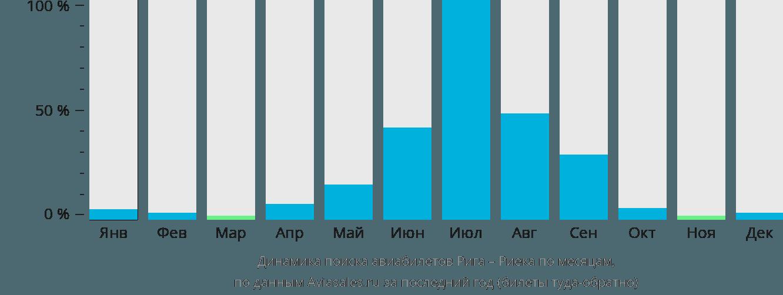 Динамика поиска авиабилетов из Риги в Риеку по месяцам