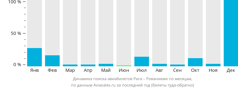 Динамика поиска авиабилетов из Риги в Рованиеми по месяцам