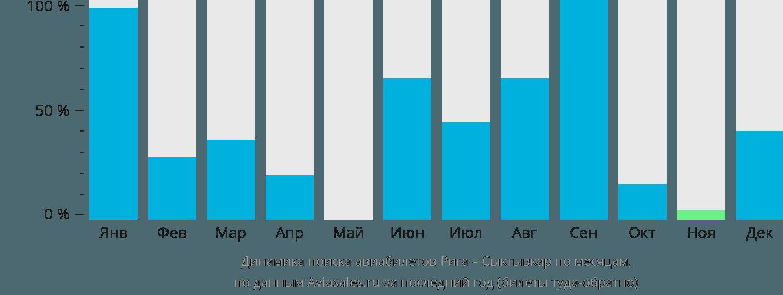 Динамика поиска авиабилетов из Риги в Сыктывкар по месяцам