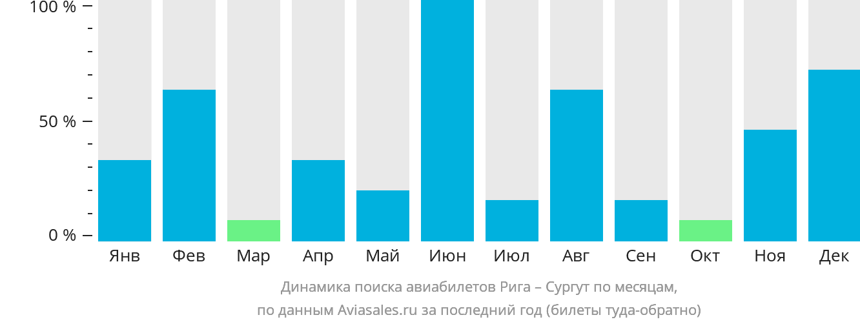 Динамика поиска авиабилетов из Риги в Сургут по месяцам