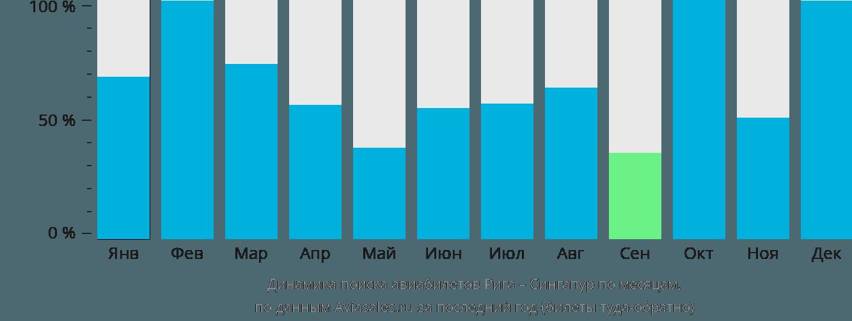 Динамика поиска авиабилетов из Риги в Сингапур по месяцам