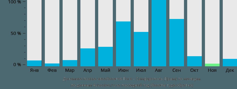 Динамика поиска авиабилетов из Риги в Симферополь по месяцам