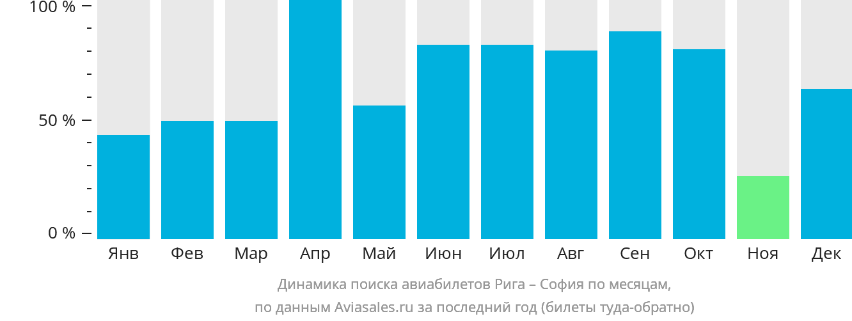 Динамика поиска авиабилетов из Риги в Софию по месяцам
