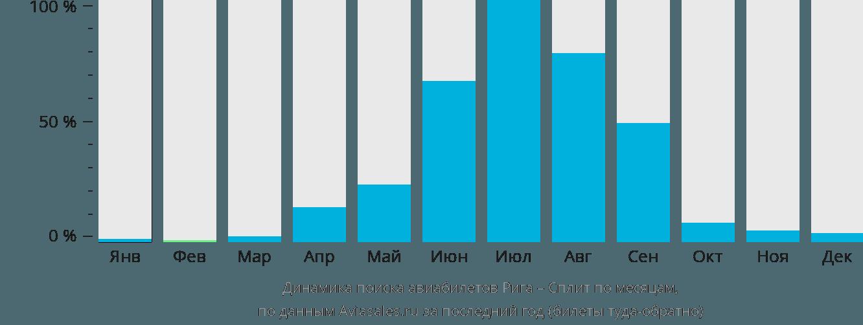 Динамика поиска авиабилетов из Риги в Сплит по месяцам