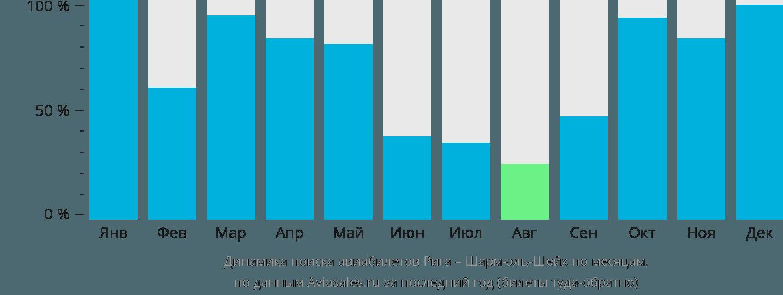Динамика поиска авиабилетов из Риги в Шарм-эль-Шейх по месяцам