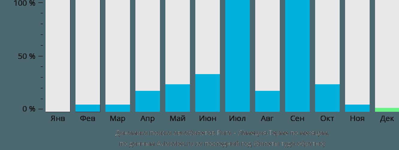 Динамика поиска авиабилетов из Риги в Ламецию-Терме по месяцам
