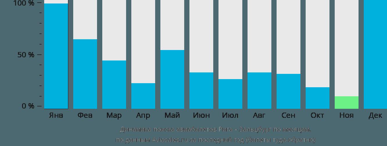 Динамика поиска авиабилетов из Риги в Зальцбург по месяцам