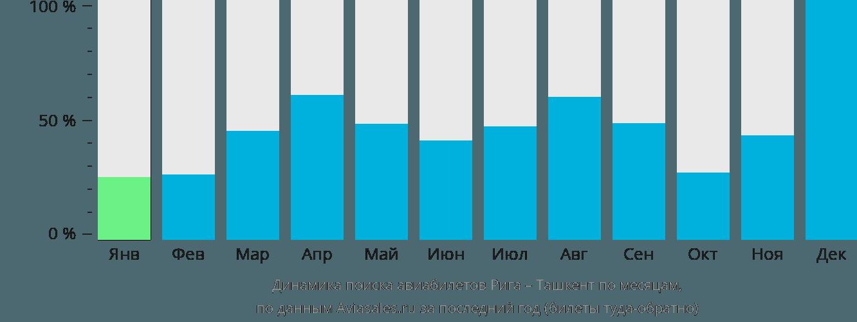 Динамика поиска авиабилетов из Риги в Ташкент по месяцам