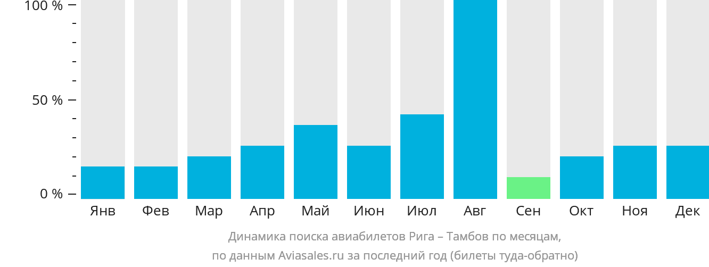 Динамика поиска авиабилетов из Риги в Тамбов по месяцам