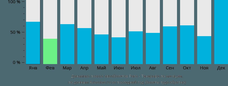 Динамика поиска авиабилетов из Риги на Тенерифе по месяцам