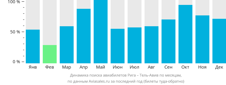 Динамика поиска авиабилетов из Риги в Тель-Авив по месяцам