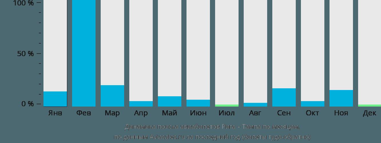 Динамика поиска авиабилетов из Риги в Тампу по месяцам