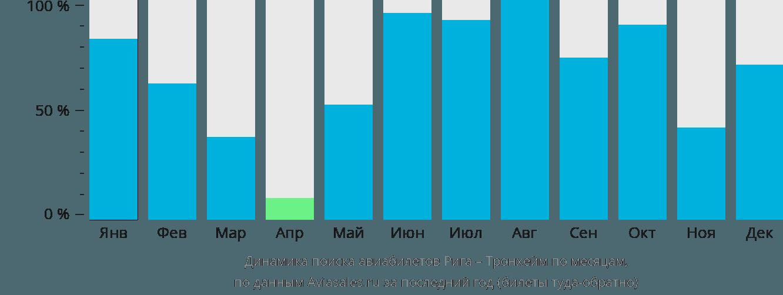 Динамика поиска авиабилетов из Риги в Тронхейм по месяцам
