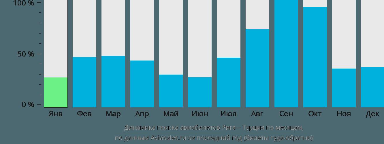 Динамика поиска авиабилетов из Риги в Турцию по месяцам