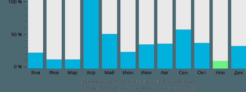 Динамика поиска авиабилетов из Риги в Тунис по месяцам