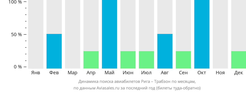 Динамика поиска авиабилетов из Риги в Трабзона по месяцам
