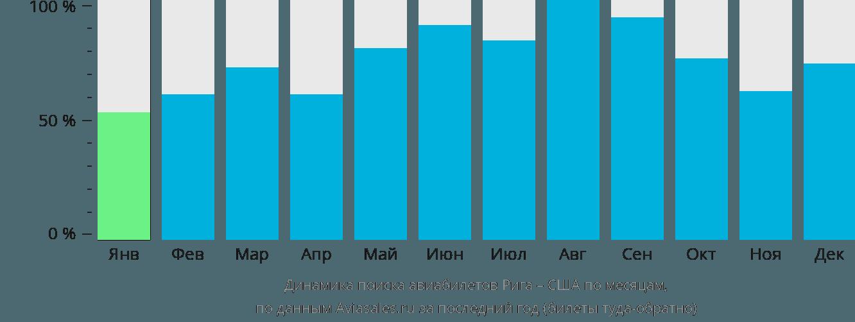 Динамика поиска авиабилетов из Риги в США по месяцам