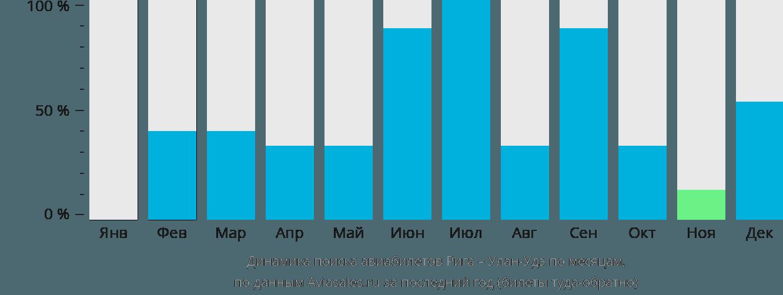 Динамика поиска авиабилетов из Риги в Улан-Удэ по месяцам