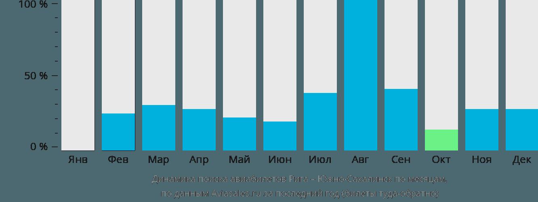 Динамика поиска авиабилетов из Риги в Южно-Сахалинск по месяцам