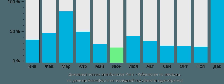 Динамика поиска авиабилетов из Риги в Узбекистан по месяцам