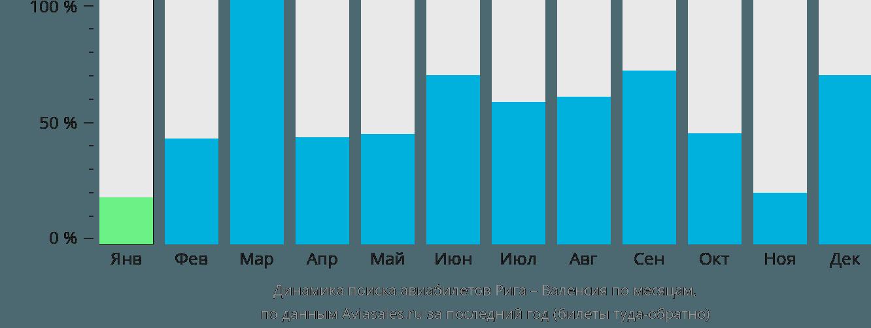 Динамика поиска авиабилетов из Риги в Валенсию по месяцам