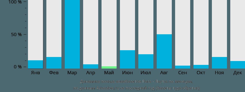 Динамика поиска авиабилетов из Риги в Якутск по месяцам