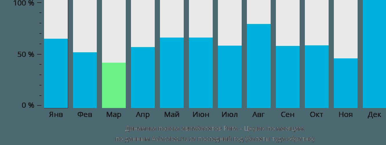 Динамика поиска авиабилетов из Риги в Цюрих по месяцам