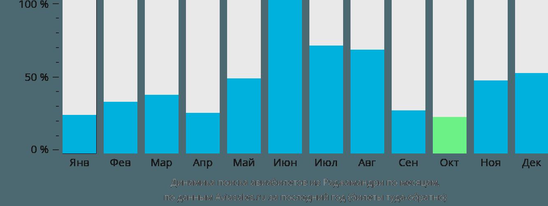 Динамика поиска авиабилетов из Раджамандри по месяцам
