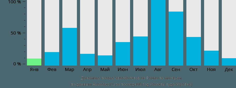 Динамика поиска авиабилетов из Риеки по месяцам