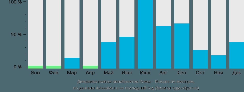 Динамика поиска авиабилетов из Риеки в Москву по месяцам