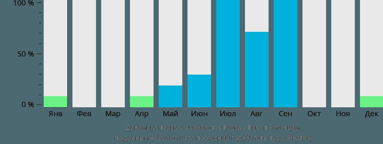 Динамика поиска авиабилетов из Риеки в Ригу по месяцам