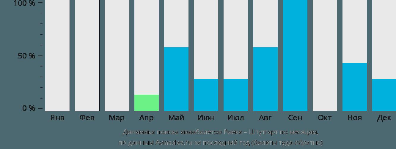 Динамика поиска авиабилетов из Риеки в Штутгарт по месяцам