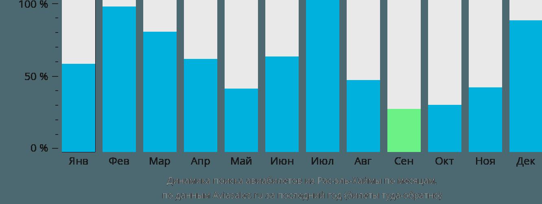 Динамика поиска авиабилетов из Рас-эль-Хаймы по месяцам