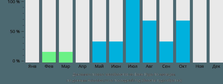 Динамика поиска авиабилетов из Баян-Нура по месяцам