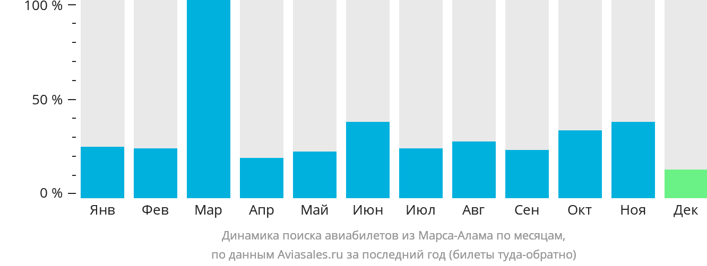 Динамика поиска авиабилетов из Марса-Алама по месяцам