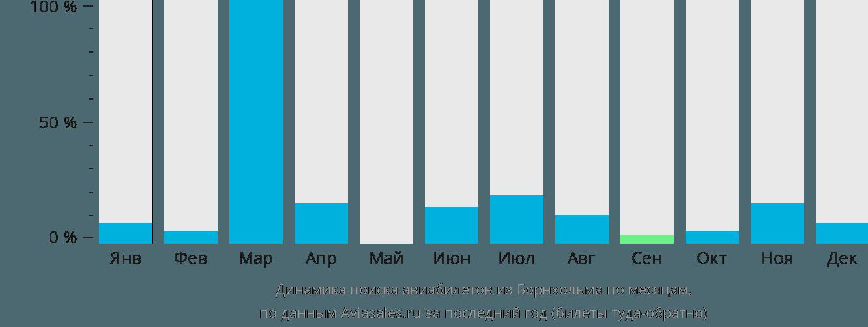 Динамика поиска авиабилетов из Борнхольма по месяцам