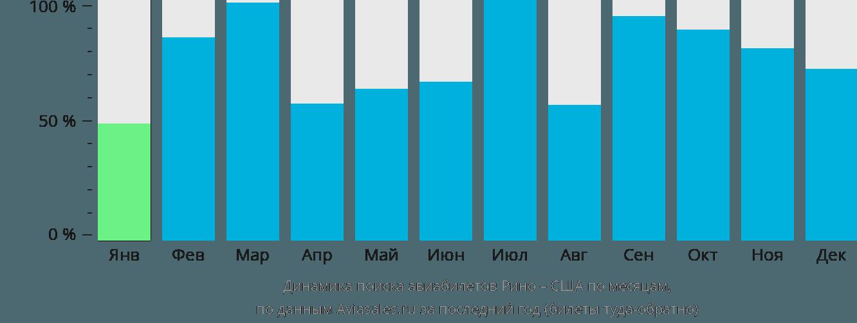 Динамика поиска авиабилетов из Рино в США по месяцам