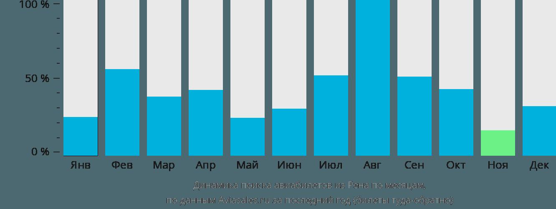 Динамика поиска авиабилетов из Ренна по месяцам