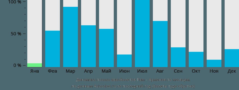 Динамика поиска авиабилетов из Рима в Армению по месяцам