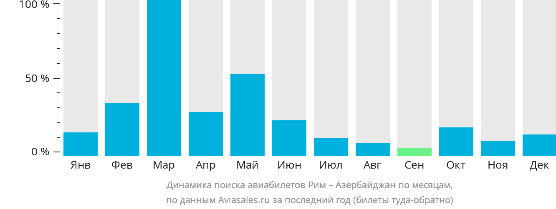 Динамика поиска авиабилетов из Рима в Азербайджан по месяцам