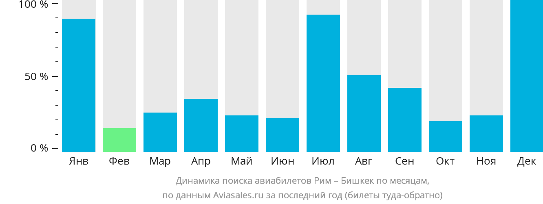Динамика поиска авиабилетов из Рима в Бишкек по месяцам