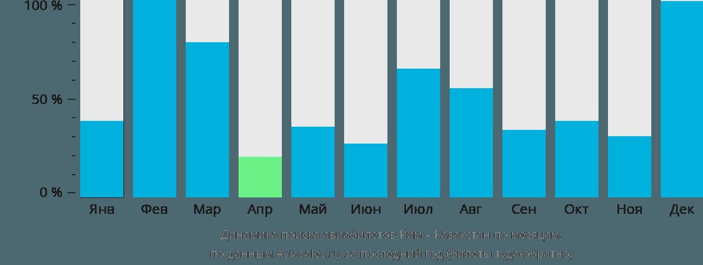 Динамика поиска авиабилетов из Рима в Казахстан по месяцам