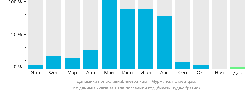 Динамика поиска авиабилетов из Рима в Мурманск по месяцам