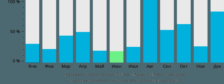 Динамика поиска авиабилетов из Рима в Шарм-эль-Шейх по месяцам