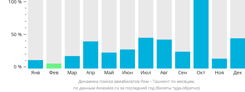 Динамика поиска авиабилетов из Рима в Ташкент по месяцам