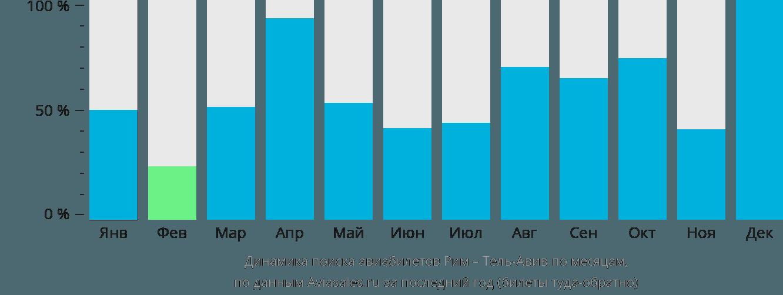 Динамика поиска авиабилетов из Рима в Тель-Авив по месяцам