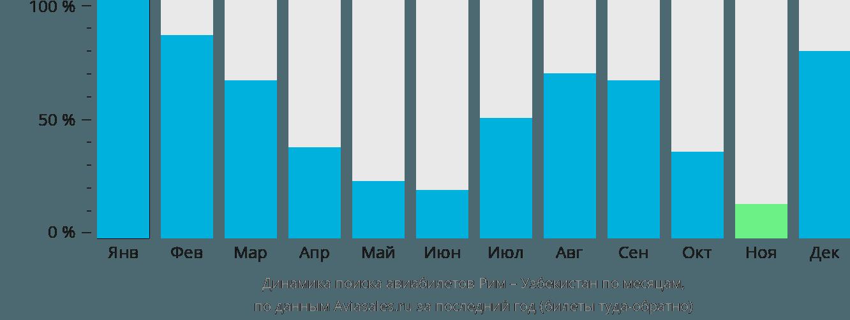 Динамика поиска авиабилетов из Рима в Узбекистан по месяцам