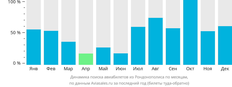 Динамика поиска авиабилетов из Рондонополиса по месяцам