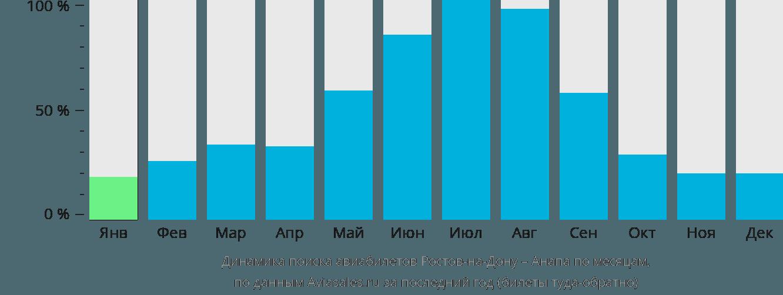 Динамика поиска авиабилетов из Ростова-на-Дону в Анапу по месяцам