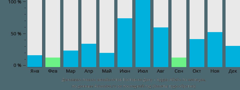 Динамика поиска авиабилетов из Ростова-на-Дону в Аддис-Абебу по месяцам